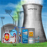 Atomicreactor